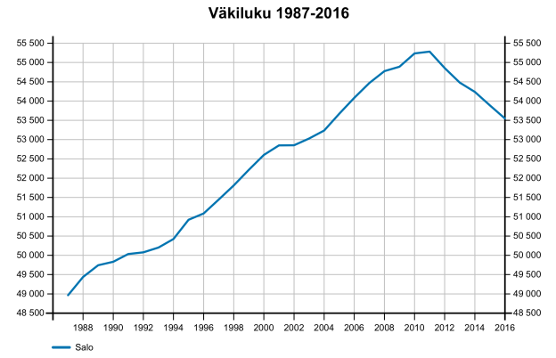 Väkiluvun kehitys